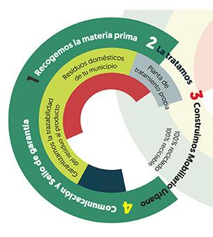 Imagen Síntesis y Acción Proyectos economía circular